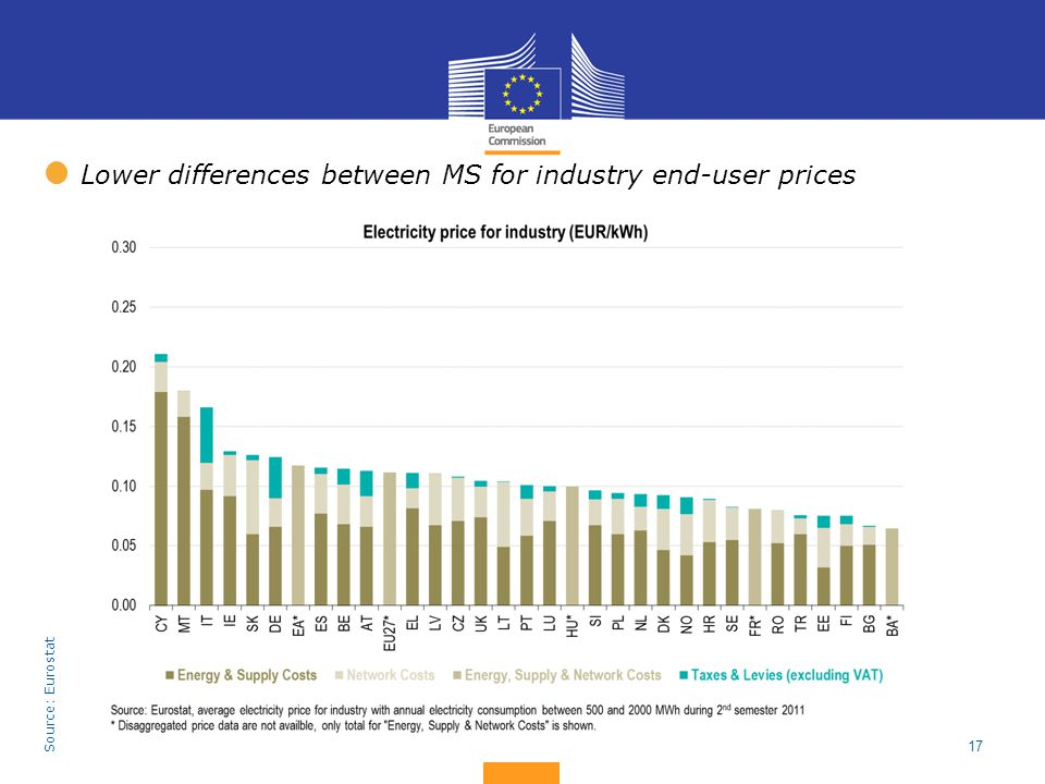 17 Lower differences between MS for industry end-user prices Source: Eurostat
