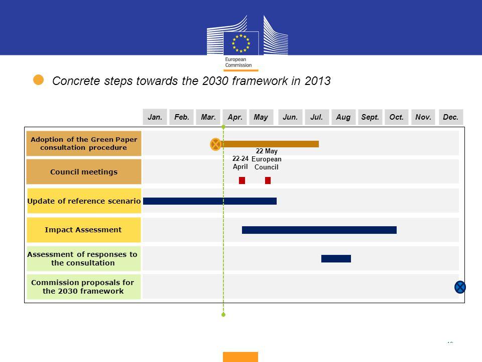 19 Impact Assessment Assessment of responses to the consultation Jan. Commission proposals for the 2030 framework Feb.Mar.Apr.Jun.Jul.AugSept.Oct.Nov.