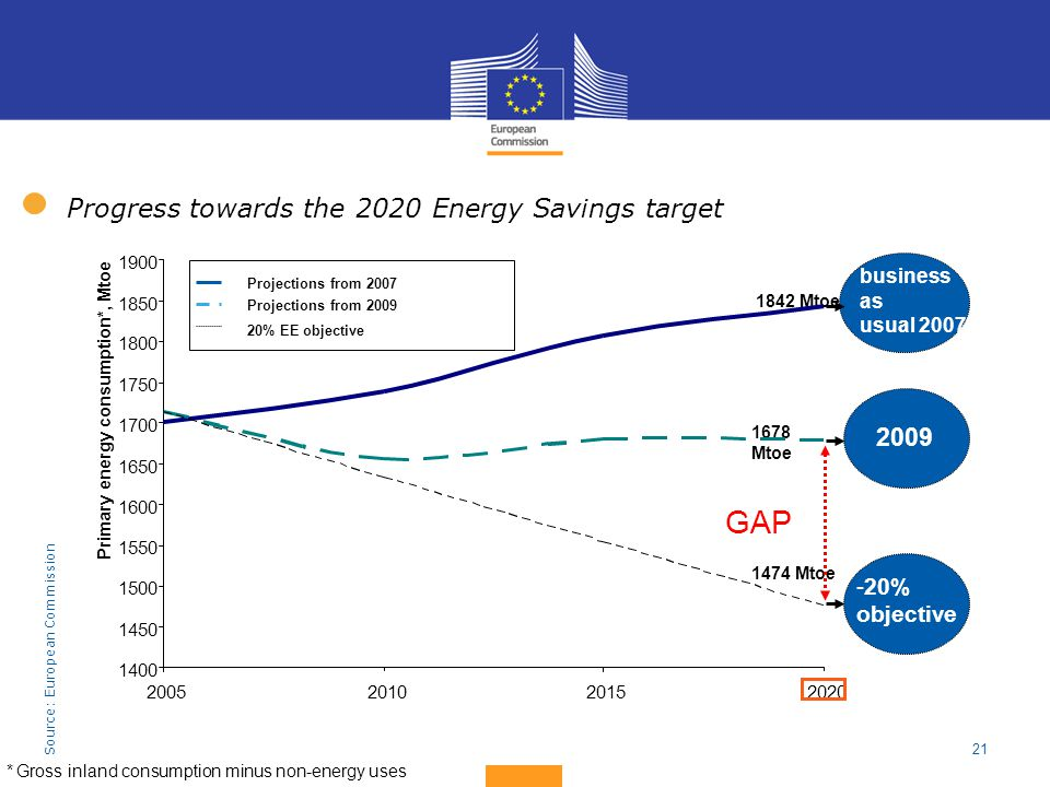 21 *Gross inland consumption minus non-energy uses Progress towards the 2020 Energy Savings target Source: European Commission