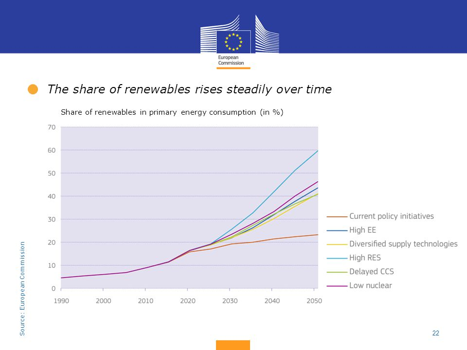 22 The share of renewables rises steadily over time Source: European Commission Share of renewables in primary energy consumption (in %)