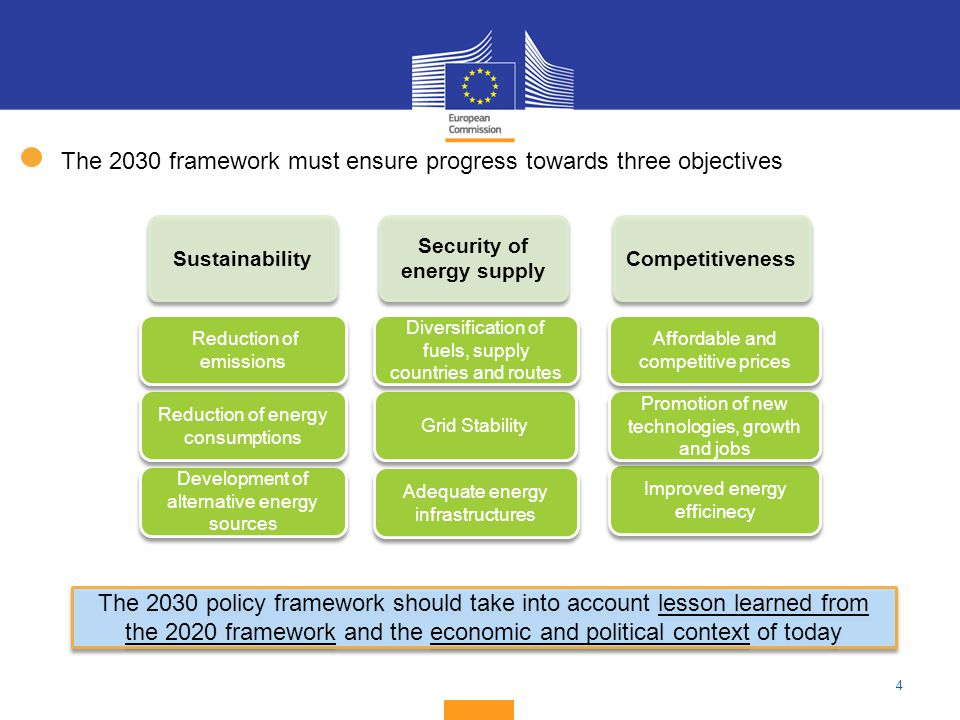 4 The 2030 policy framework should take into account lesson learned from the 2020 framework and the economic and political context of today The 2030 f