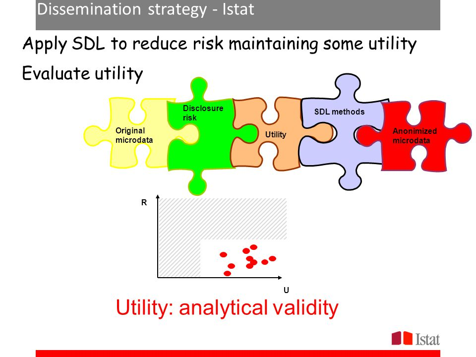 Dissemination strategy - Istat U R Apply SDL to reduce risk maintaining some utility Evaluate utility Original microdata Disclosure risk Utility SDL m