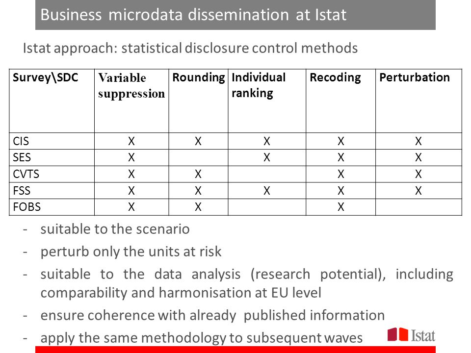 Business microdata dissemination at Istat Istat approach: statistical disclosure control methods -suitable to the scenario -perturb only the units at risk -suitable to the data analysis (research potential), including comparability and harmonisation at EU level -ensure coherence with already published information -apply the same methodology to subsequent waves Survey\SDC Variable suppression RoundingIndividual ranking RecodingPerturbation CISXXXXX SESX XXX CVTSXX XX FSSXXXXX FOBSXX X