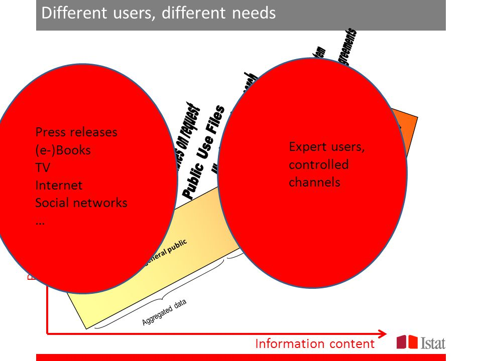 Different users, different needs Aggregated data Microdata Restricted access Dissemination to general public Information content Risk of confidentiali