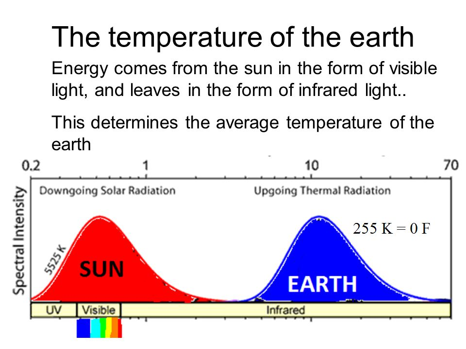The temperature of the earth Energy comes from the sun in the form of visible light, and leaves in the form of infrared light..