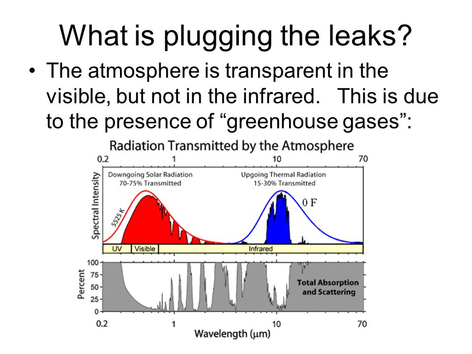 What is plugging the leaks. The atmosphere is transparent in the visible, but not in the infrared.