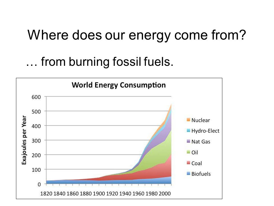 Where does our energy come from? … from burning fossil fuels.