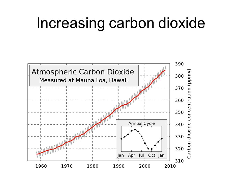 Increasing carbon dioxide
