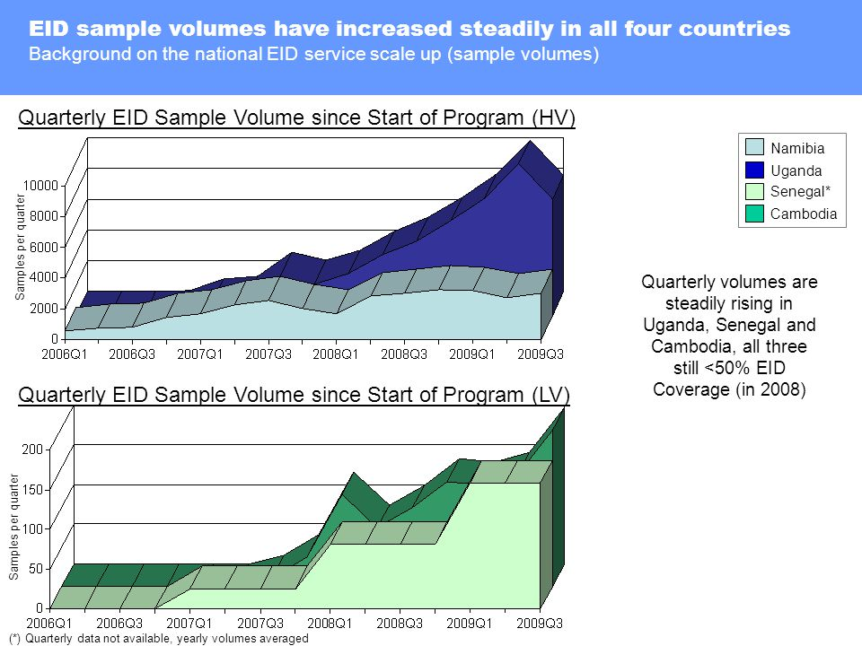 Background on the national EID service scale up (sample volumes) EID sample volumes have increased steadily in all four countries Background on National EID Programs Quarterly EID Sample Volume since Start of Program (HV) Samples per quarter Namibia Uganda Quarterly EID Sample Volume since Start of Program (LV) Samples per quarter Senegal* Cambodia (*) Quarterly data not available, yearly volumes averaged Quarterly volumes are steadily rising in Uganda, Senegal and Cambodia, all three still <50% EID Coverage (in 2008)