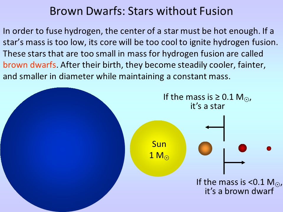 If the mass is ≥ 0.1 M , it's a star In order to fuse hydrogen, the center of a star must be hot enough.