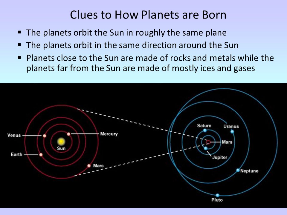 Clues to How Planets are Born  The planets orbit the Sun in roughly the same plane  The planets orbit in the same direction around the Sun  Planets close to the Sun are made of rocks and metals while the planets far from the Sun are made of mostly ices and gases