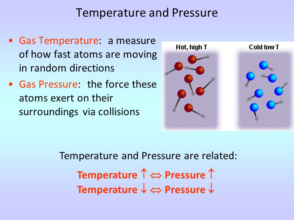 Temperature and Pressure Gas Temperature: a measure of how fast atoms are moving in random directions Gas Pressure: the force these atoms exert on their surroundings via collisions Temperature and Pressure are related: Temperature   Pressure  Temperature   Pressure 