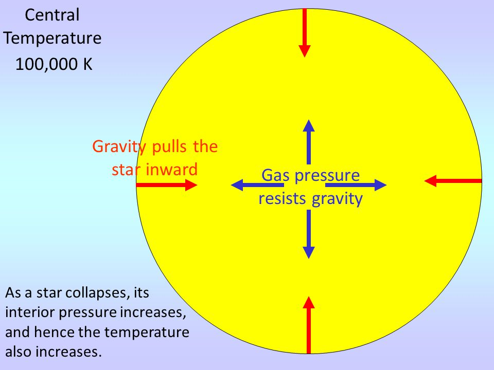 Central Temperature 100,000 K As a star collapses, its interior pressure increases, and hence the temperature also increases.