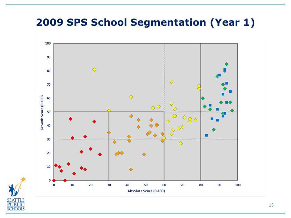 15 2009 SPS School Segmentation (Year 1)