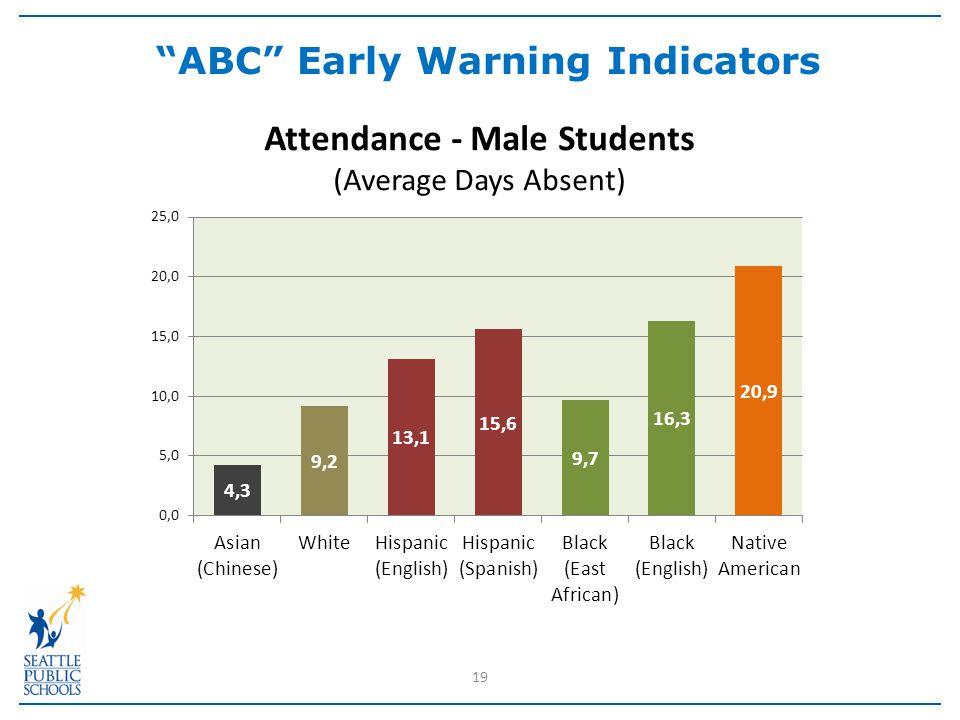 19 ABC Early Warning Indicators