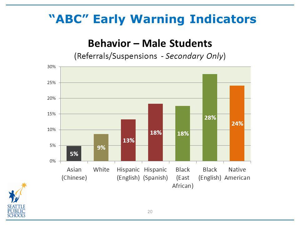 20 ABC Early Warning Indicators