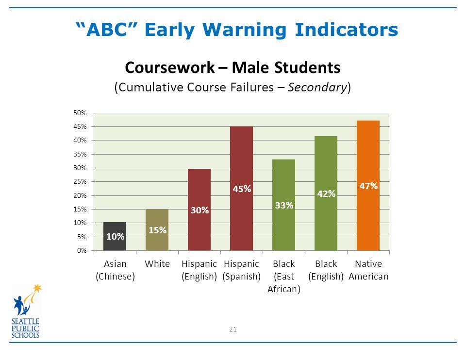 21 ABC Early Warning Indicators
