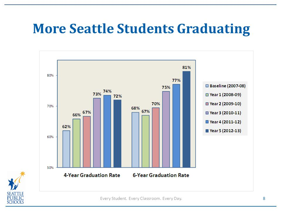 More Seattle Students Graduating 8Every Student. Every Classroom. Every Day.