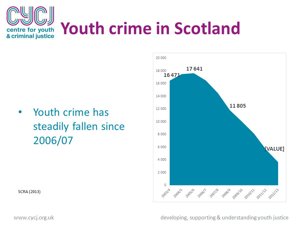 Youth crime in Scotland Youth crime has steadily fallen since 2006/07 SCRA (2013) www.cycj.org.ukdeveloping, supporting & understanding youth justice
