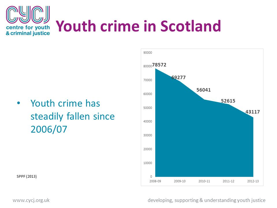 Youth crime in Scotland Youth crime has steadily fallen since 2006/07 SPPF (2013) www.cycj.org.ukdeveloping, supporting & understanding youth justice