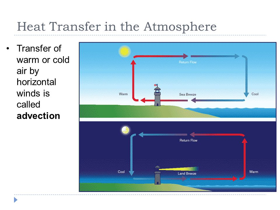 Heat Transfer in the Atmosphere Transfer of warm or cold air by horizontal winds is called advection