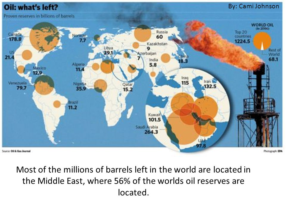 Most of the millions of barrels left in the world are located in the Middle East, where 56% of the worlds oil reserves are located.