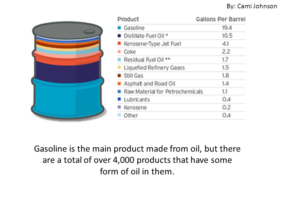 Gasoline is the main product made from oil, but there are a total of over 4,000 products that have some form of oil in them.