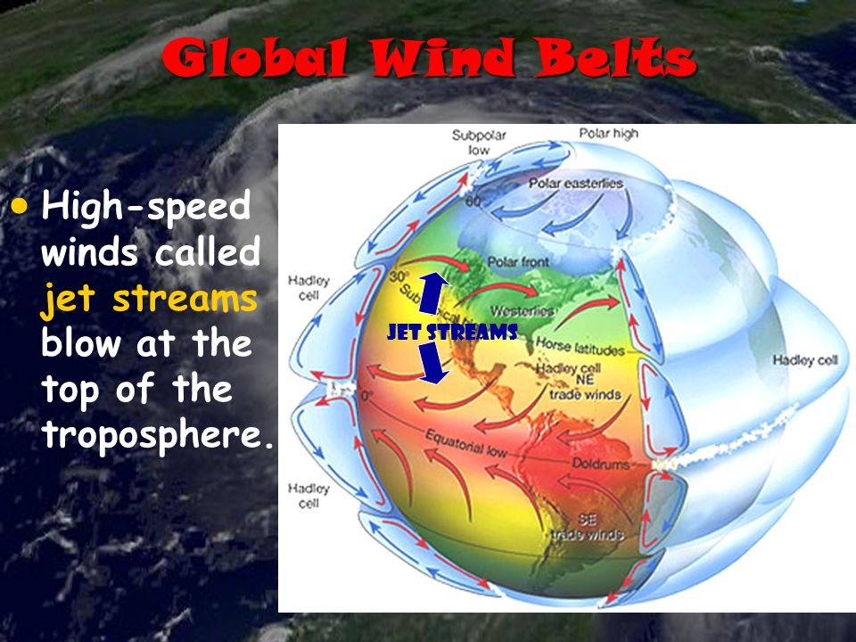 Global Wind Belts   High-speed winds called jet streams blow at the top of the troposphere.