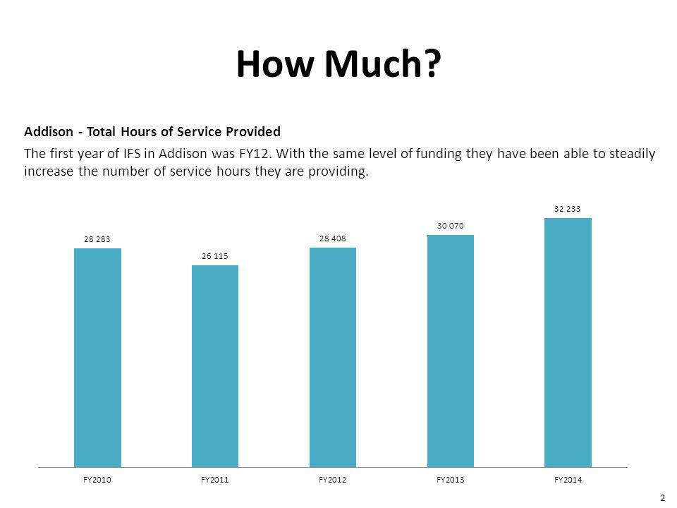 How Much. Addison - Total Hours of Service Provided The first year of IFS in Addison was FY12.