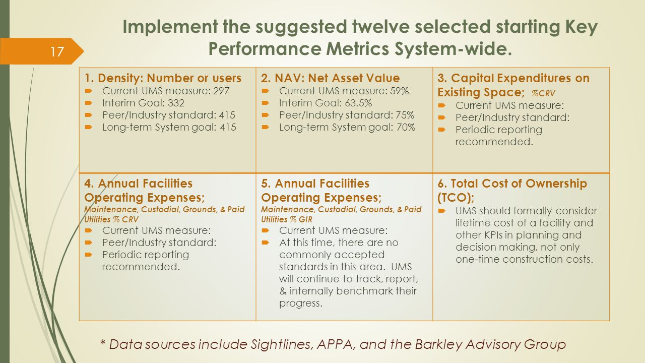 Implement the suggested twelve selected starting Key Performance Metrics System-wide. 1. Density: Number or users  Current UMS measure: 297  Interim
