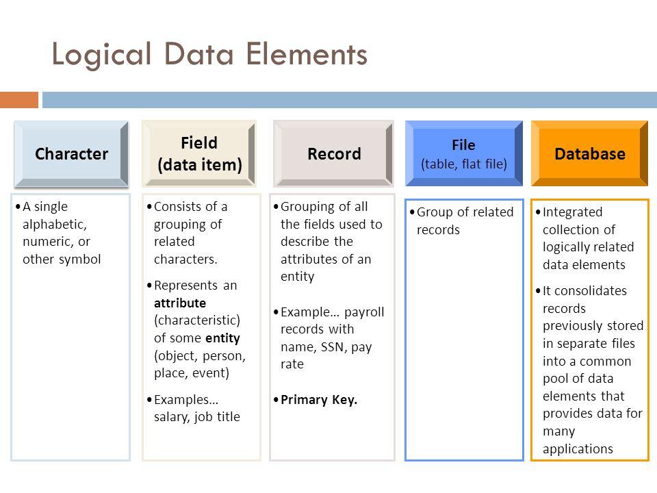 Fundamental Data Concepts