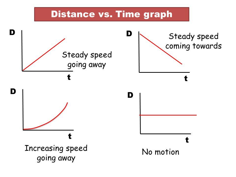 Distance vs.