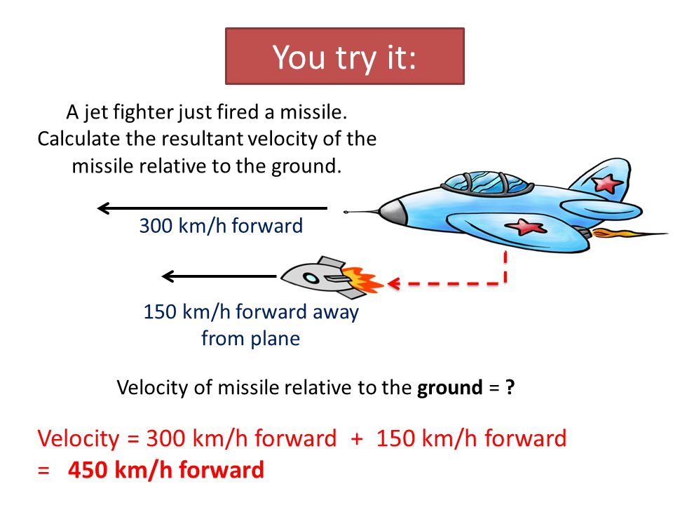 You try it: A jet fighter just fired a missile. Calculate the resultant velocity of the missile relative to the ground. Velocity = 300 km/h forward +