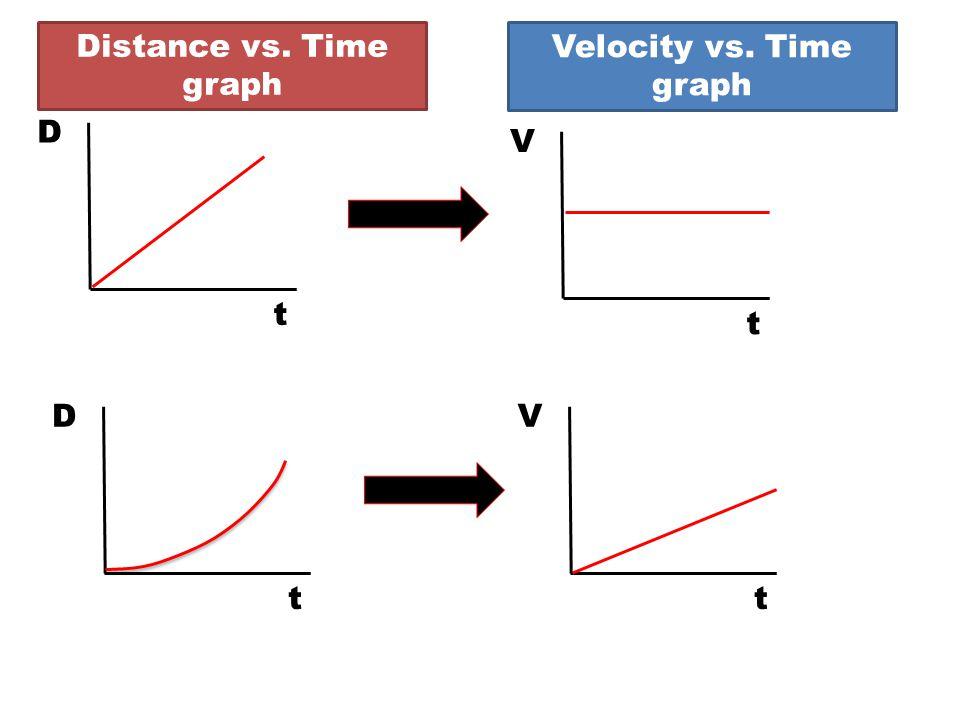 Distance vs. Time graph D t V t D t V t Velocity vs. Time graph