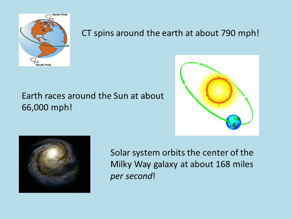 CT spins around the earth at about 790 mph! Earth races around the Sun at about 66,000 mph! Solar system orbits the center of the Milky Way galaxy at
