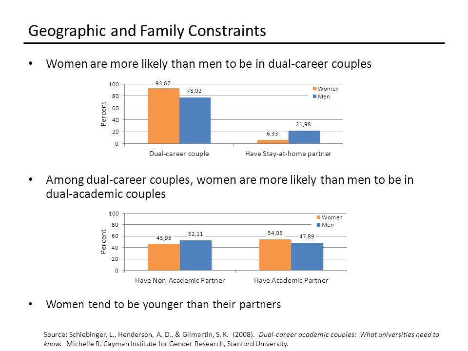 Women are more likely than men to be in dual-career couples Among dual-career couples, women are more likely than men to be in dual-academic couples Women tend to be younger than their partners Geographic and Family Constraints Source: Schiebinger, L., Henderson, A.