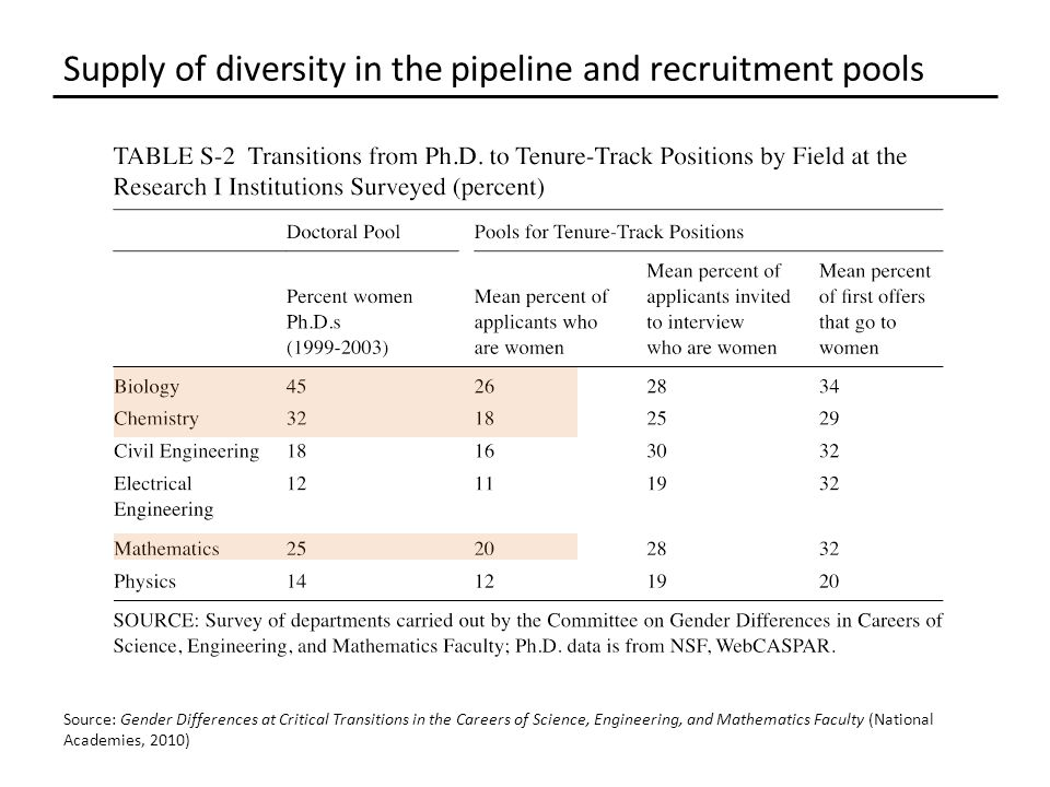 Source: Gender Differences at Critical Transitions in the Careers of Science, Engineering, and Mathematics Faculty (National Academies, 2010)