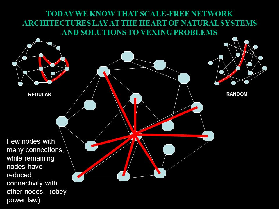 TODAY WE KNOW THAT SCALE-FREE NETWORK ARCHITECTURES LAY AT THE HEART OF NATURAL SYSTEMS AND SOLUTIONS TO VEXING PROBLEMS Few nodes with many connections, while remaining nodes have reduced connectivity with other nodes.