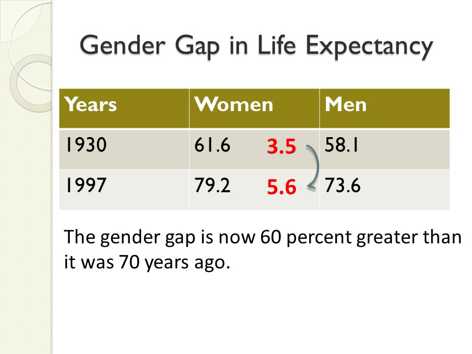 Gender Gap in Life Expectancy YearsWomenMen 193061.658.1 199779.273.6 3.5 5.6 The gender gap is now 60 percent greater than it was 70 years ago.