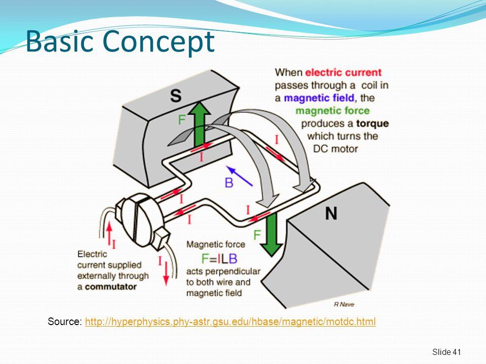 Basic Concept Slide 41 Source: http://hyperphysics.phy-astr.gsu.edu/hbase/magnetic/motdc.htmlhttp://hyperphysics.phy-astr.gsu.edu/hbase/magnetic/motdc.html