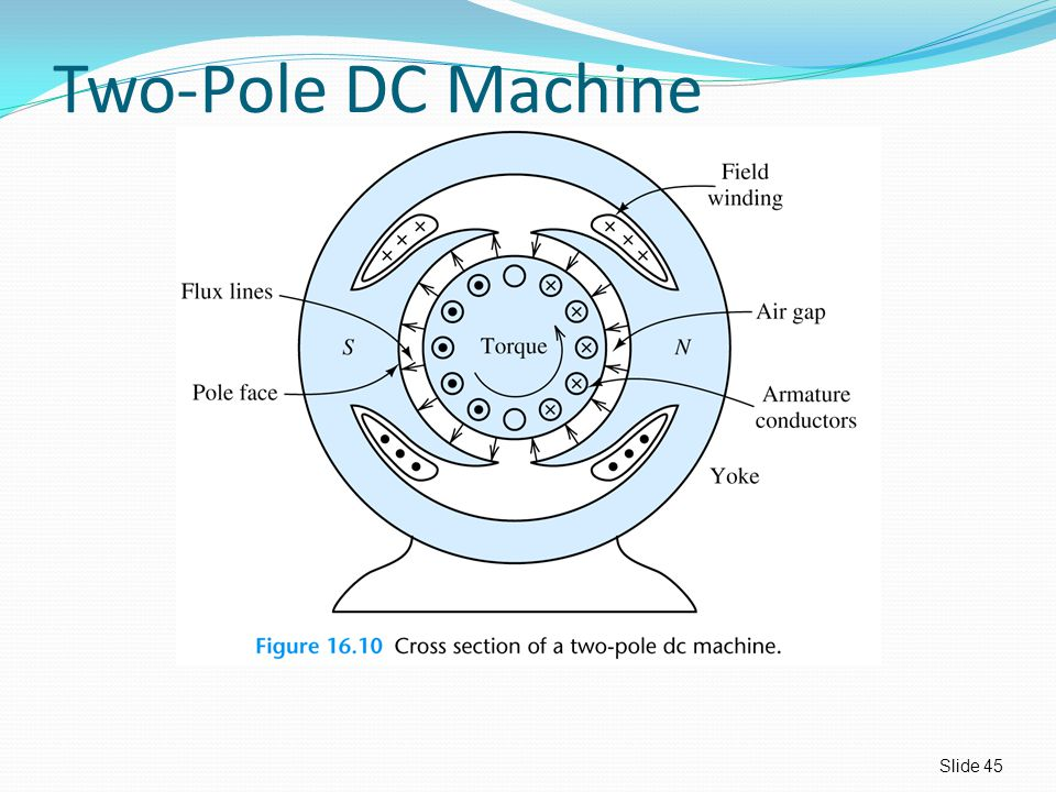 Two-Pole DC Machine Slide 45
