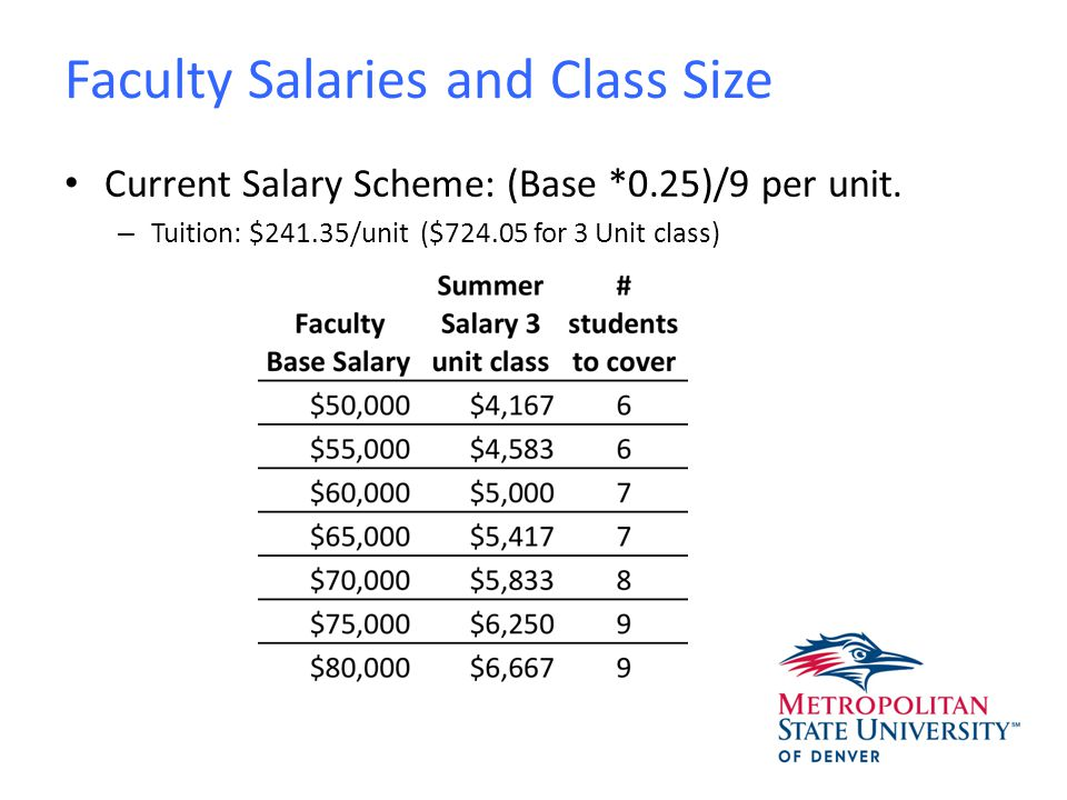 Faculty Salaries and Class Size Proportional Salary: (Base *0.25)/6 per unit.