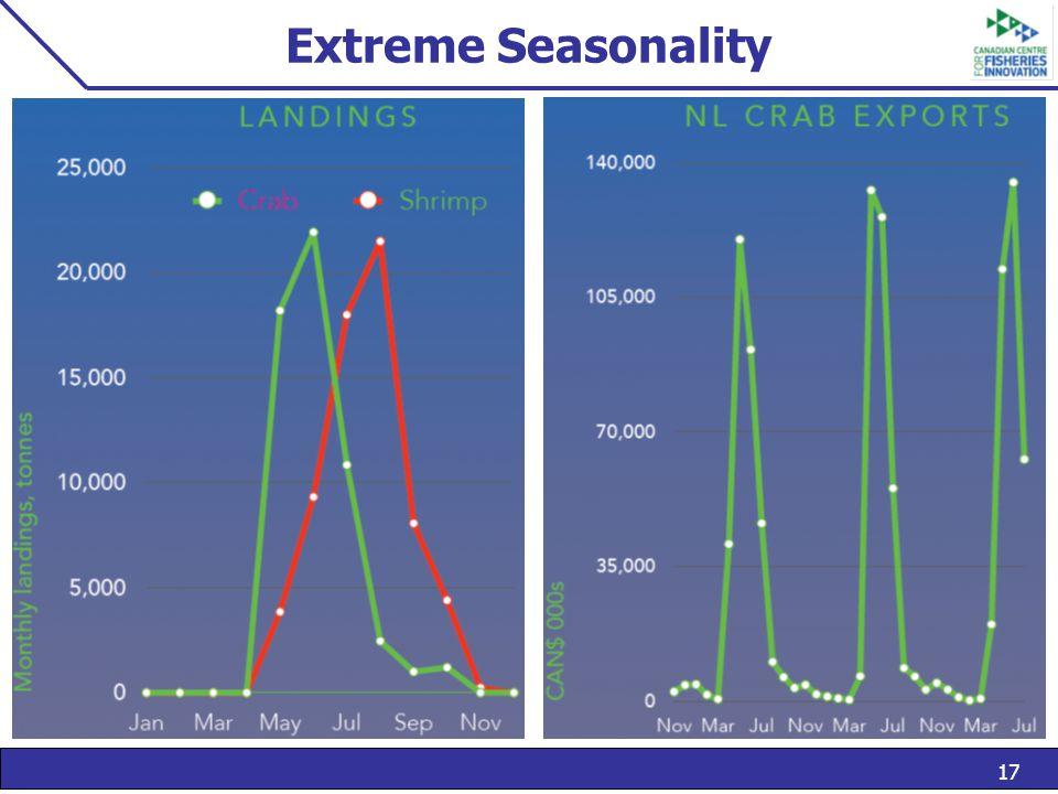 17 Extreme Seasonality