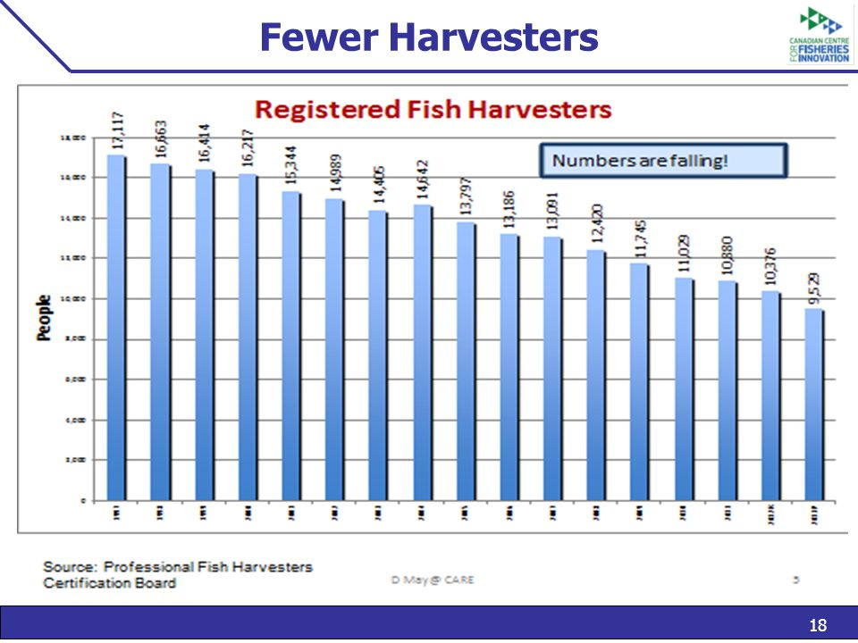 18 Fewer Harvesters