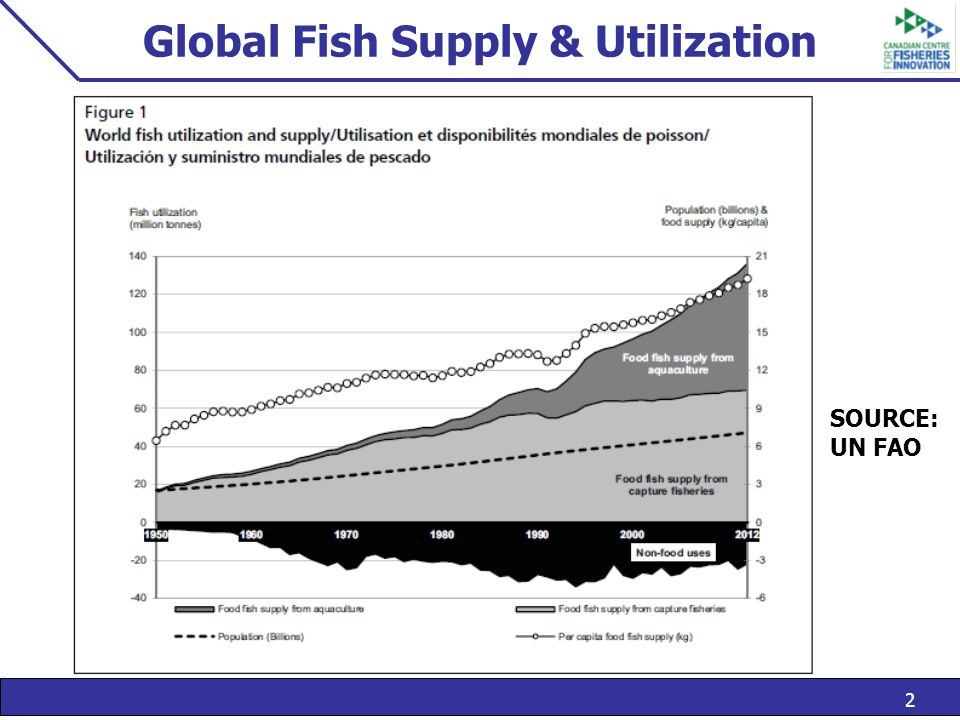 2 Global Fish Supply & Utilization SOURCE: UN FAO