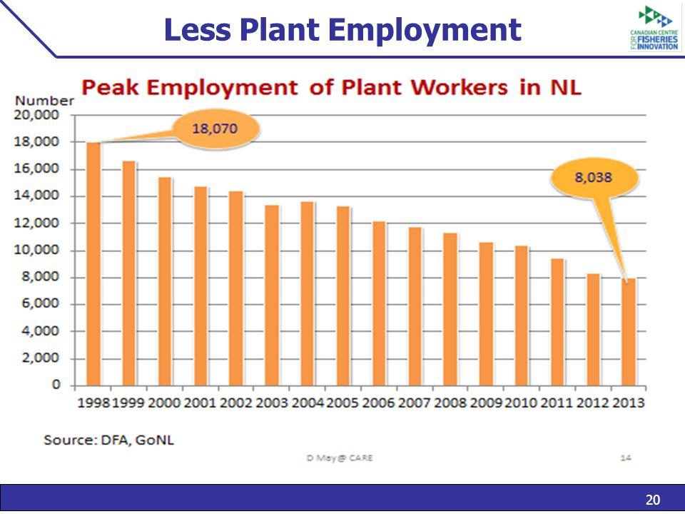 20 Less Plant Employment