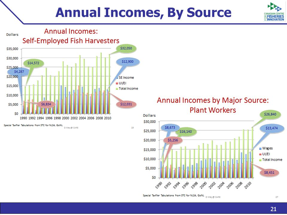 21 Annual Incomes, By Source
