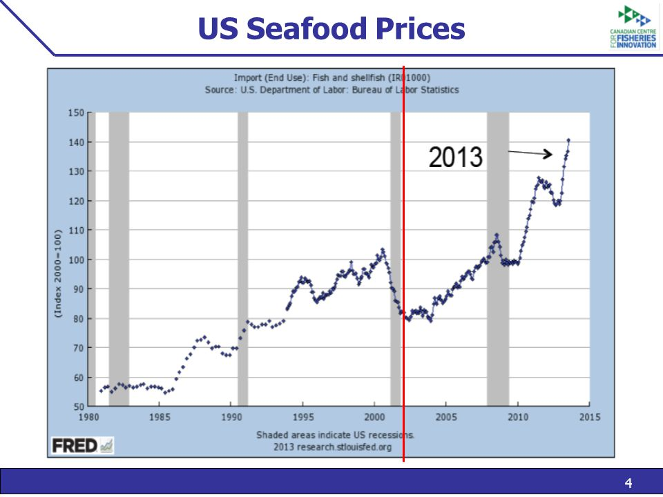 4 US Seafood Prices