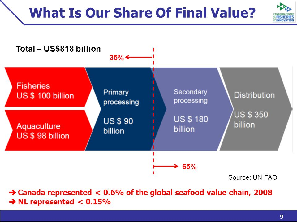 9 What Is Our Share Of Final Value.