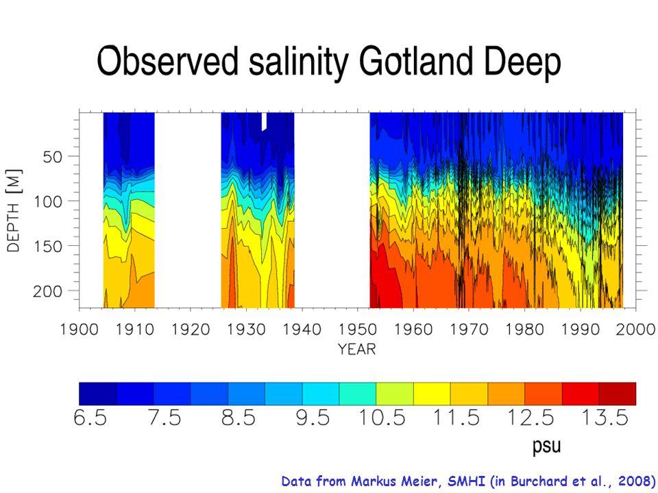 Data from Markus Meier, SMHI (in Burchard et al., 2008)